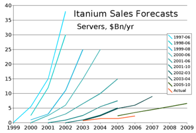 IDC Itanium Forecasts